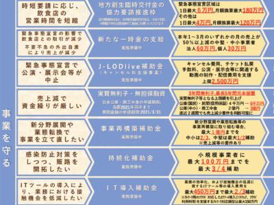 便利!新型コロナウイルス感染症関連  支援まとめ【内閣官房HP】